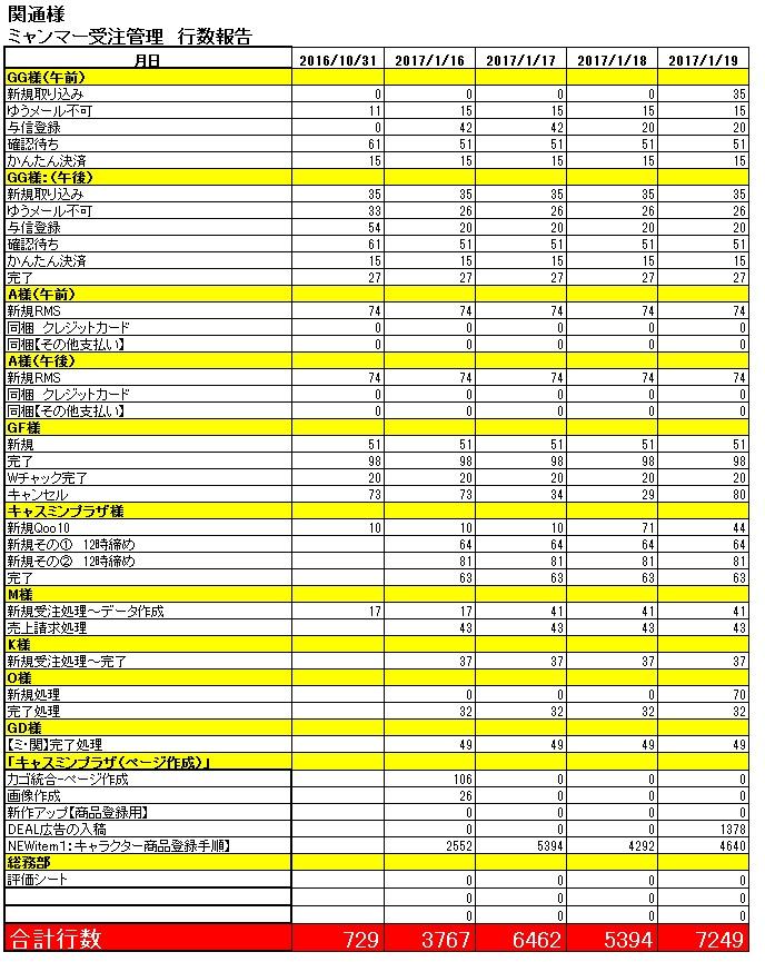 テレワーク 数値化 マニュアル チェックリスト 管理